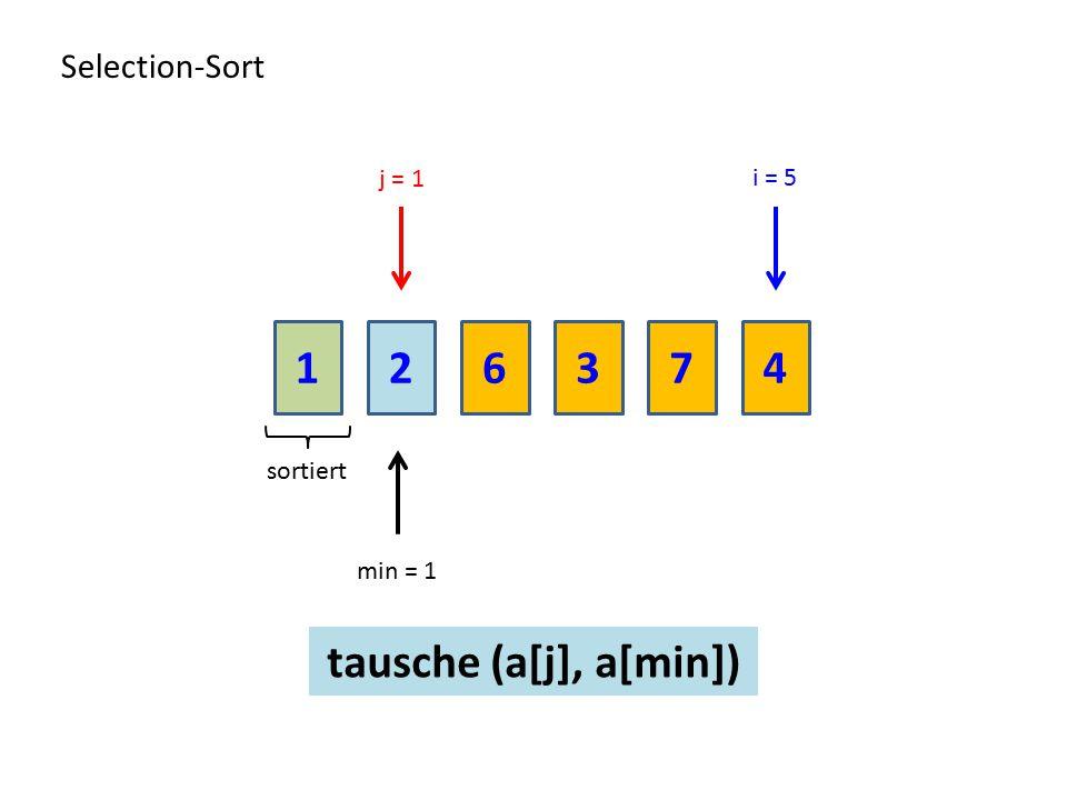1 2 6 3 7 4 tausche (a[j], a[min]) Selection-Sort j = 1 i = 5 sortiert